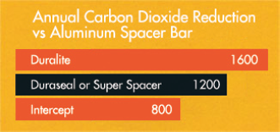 Carbon Dioxide Reduction