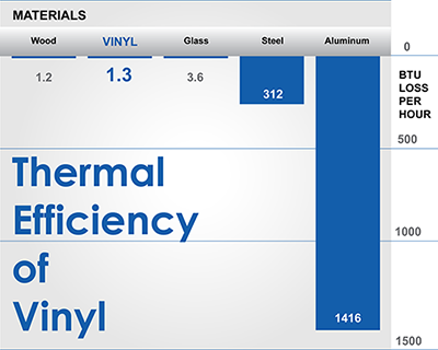 Thermal Efficiency Chart